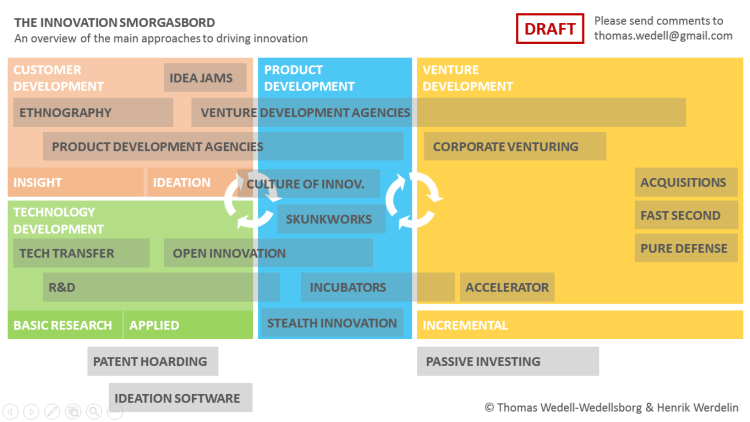 The Innovation Smorgasbord - DRAFT